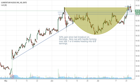 LITE: LITE Cup with Handle Heading Into Earnings