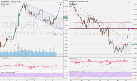 GBPUSD: GBP/USD 4h compare week