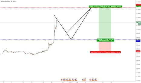 NVCUSD: NVC first Update after Gain 270 % @last Chart