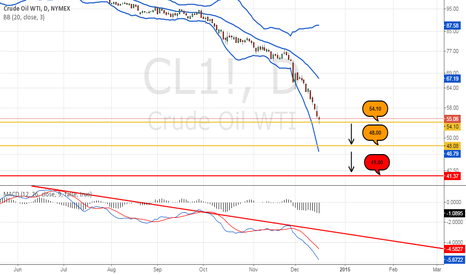 CL1!: The trend is your friend. (Crude Oil)