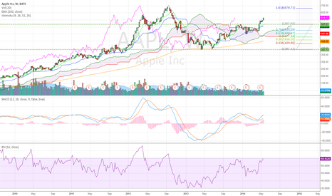 AAPL: Apple Inc WEEKLY (21) CHART TECHNICAL ANALYSIS