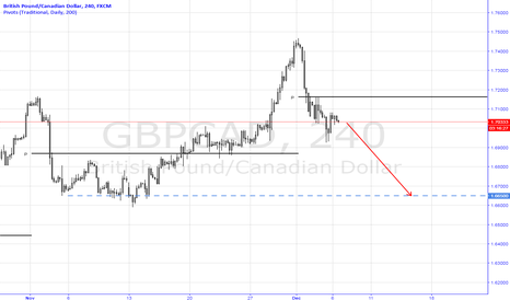 GBPCAD: Trading the potential divergent sentiment (Short GBPCAD)