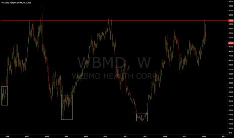 WBMD: study