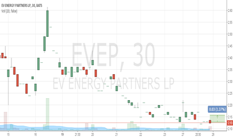 EVEP: Buy 2.13 TP 2.16