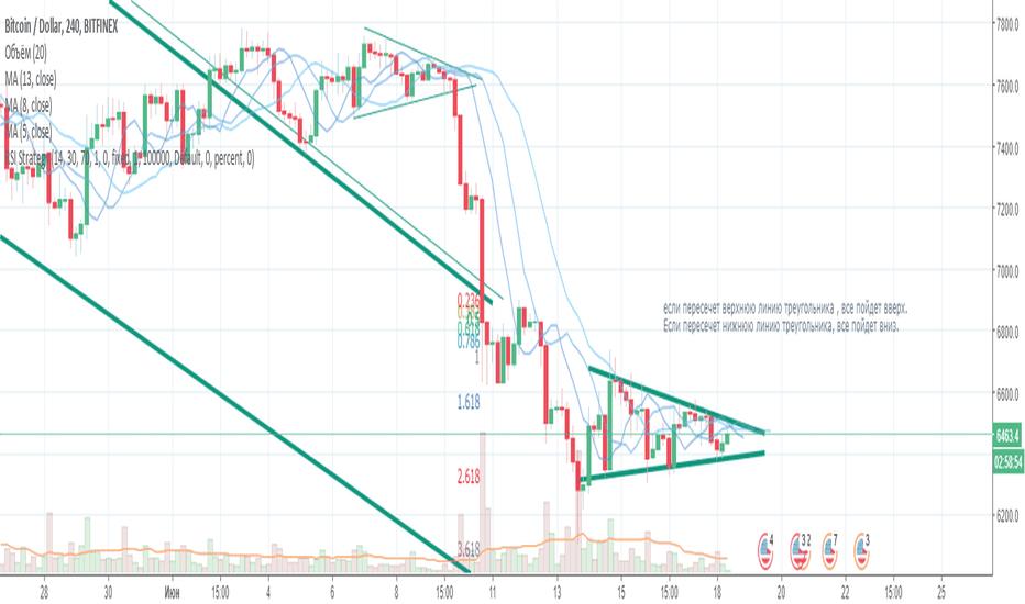 BTCUSD: Треугольник