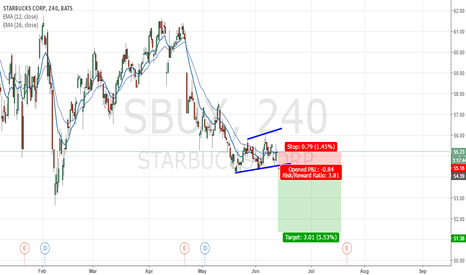 SBUX: Star Bux Stock Looking Bearish After Breakout