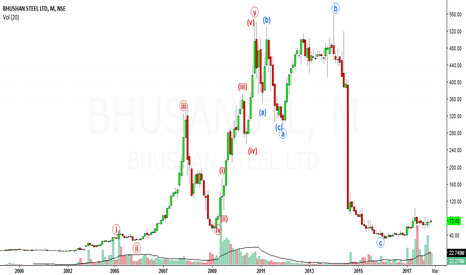 BHUSANSTL: bhusan steel looks bullish in med to long term