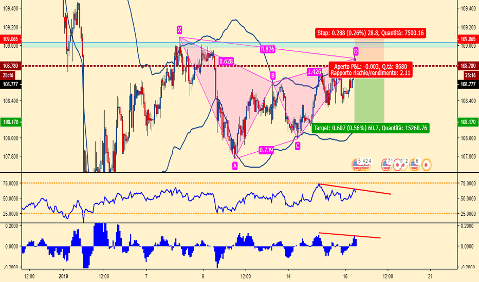 USDJPY: possibile conformazione gartley pattern  su USDJPY su H1