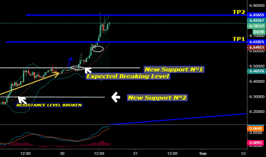 USDTRY: USD TRY UPDATING TP2 REACHED