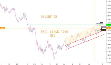 USDCHF: usdchf h4