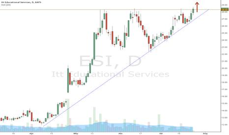 ESI: Breakout Level