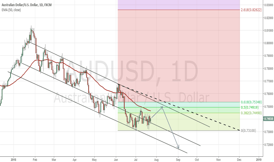 AUDUSD: AUDUSD Targeting 61.8 Retracement. Another Drop in Sight!