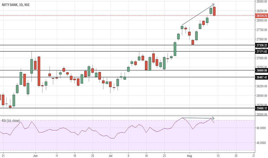 BANKNIFTY: Banknifty - Topped out ?