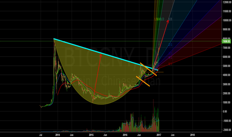 BTCCNY: ANOTHER PATTERN, ANOTHER IDEA