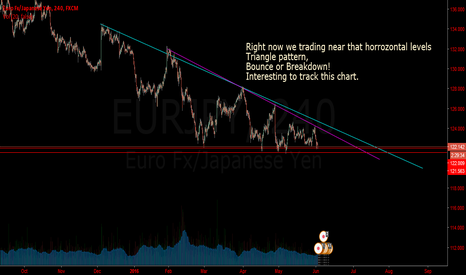 EURJPY: EURJPY (BOUNCE Or BREAK)