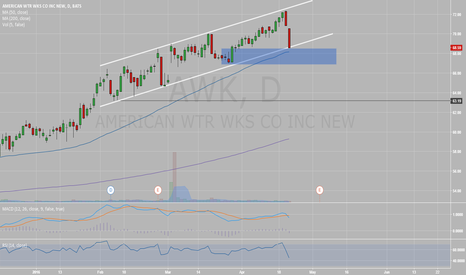 AWK: Testing support at bottom of channel
