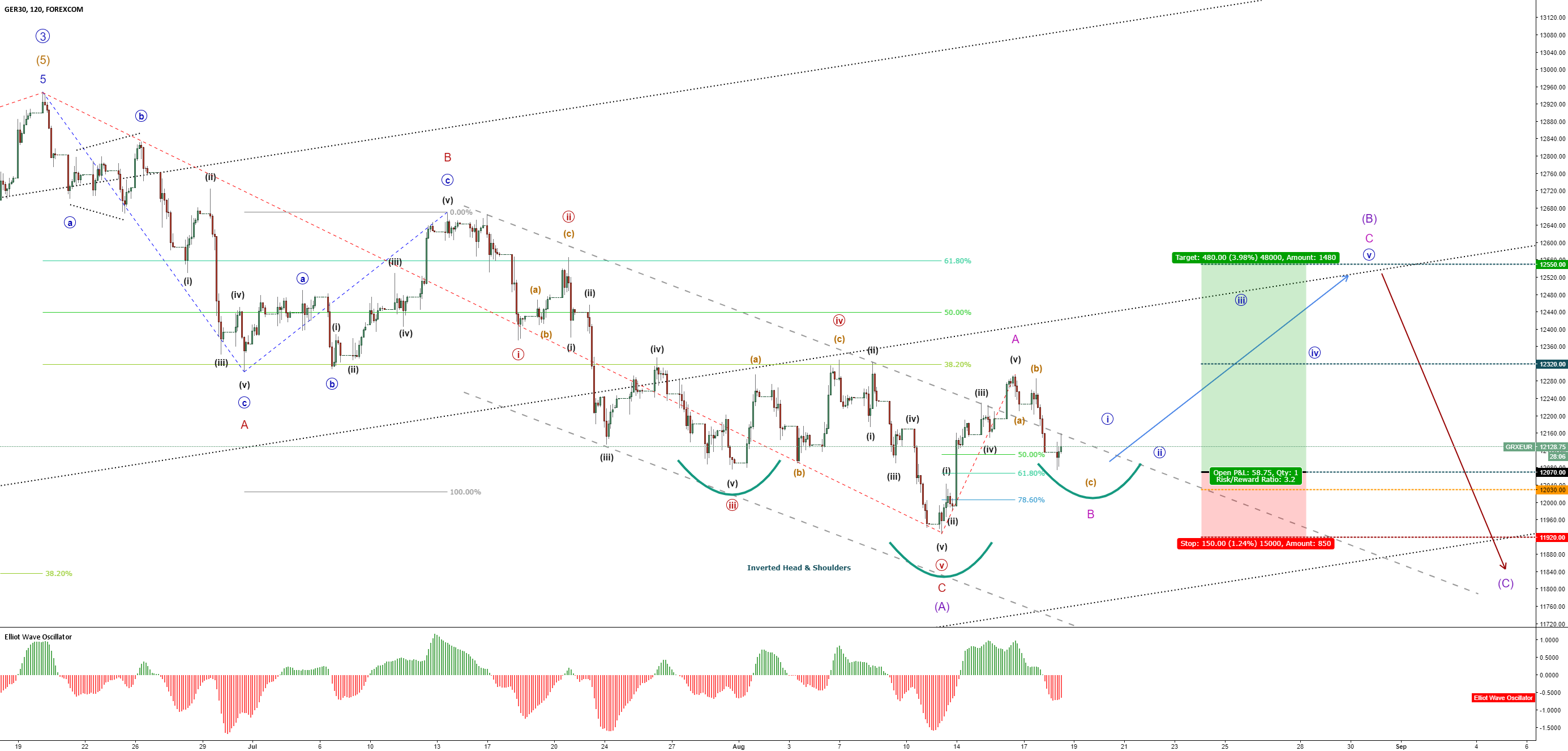 DAX-GER30  – Bullish Retracement - Minor C