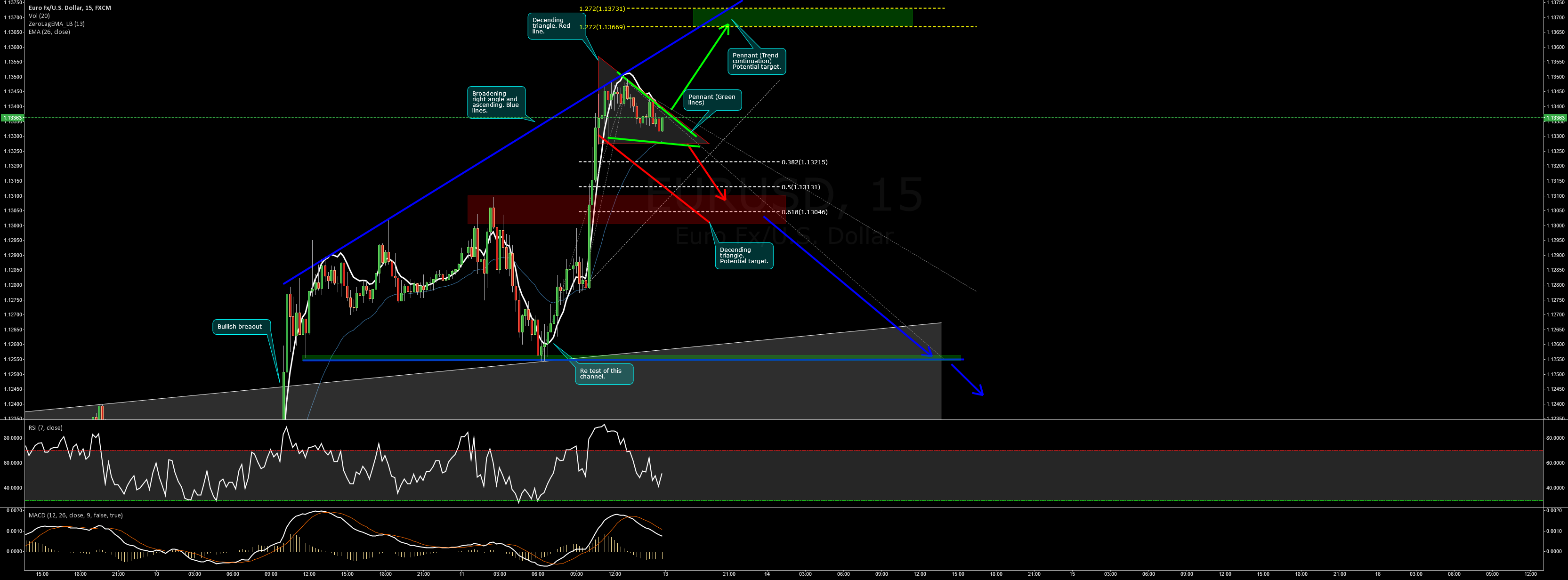 EURUSD Trading Plan waiting for a breakout