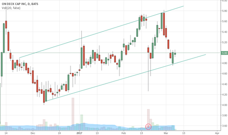 ONDK: ONDK, looking to bounce to $6 within the next few weeks