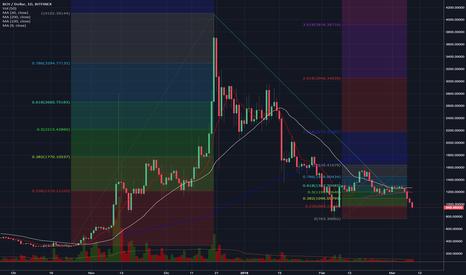 BCHUSD: Trading con i livelli di Fibonacci su Bitcoin Cash