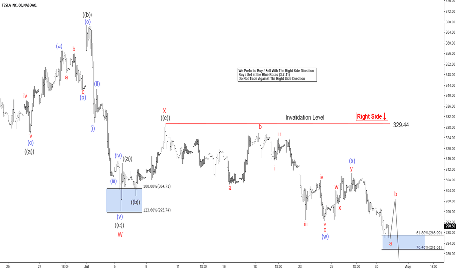 TSLA: Tesla Elliott Wave Analysis: Correction Sill In Progress