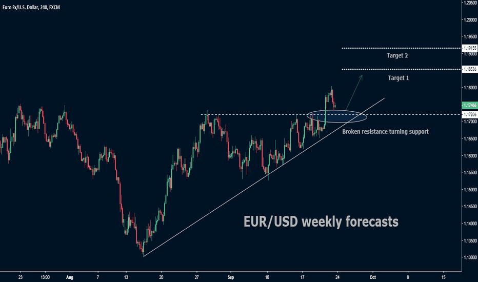 EURUSD: EUR/USD  Weekly Forecast