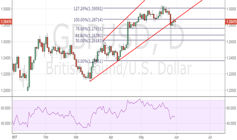 GBPUSD: GBP/USD – Wait & Watch game