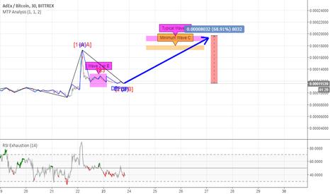 ADXBTC: ADX / BTC Orta Vadeli Alım Sinyali