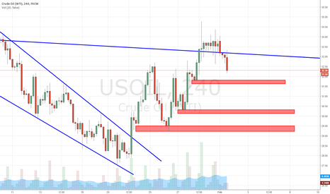 USOIL: WTI Oil More Down