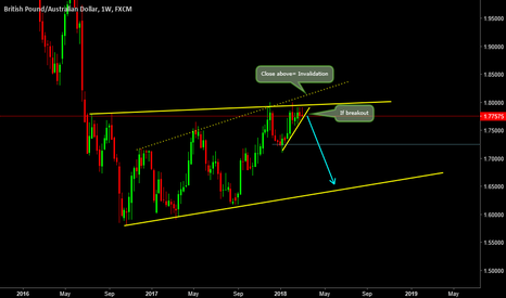 GBPAUD: GBPAUD- Big Catch is almost here! Don't miss this one!