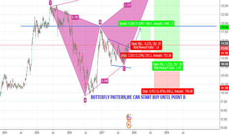 USDJPY: USDJPY...BUTTERFLY PATTERN...CAN START LONG NOW