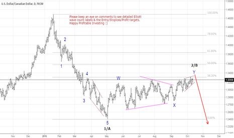 USDCAD: USDCAD: Is the consolidation about to end?