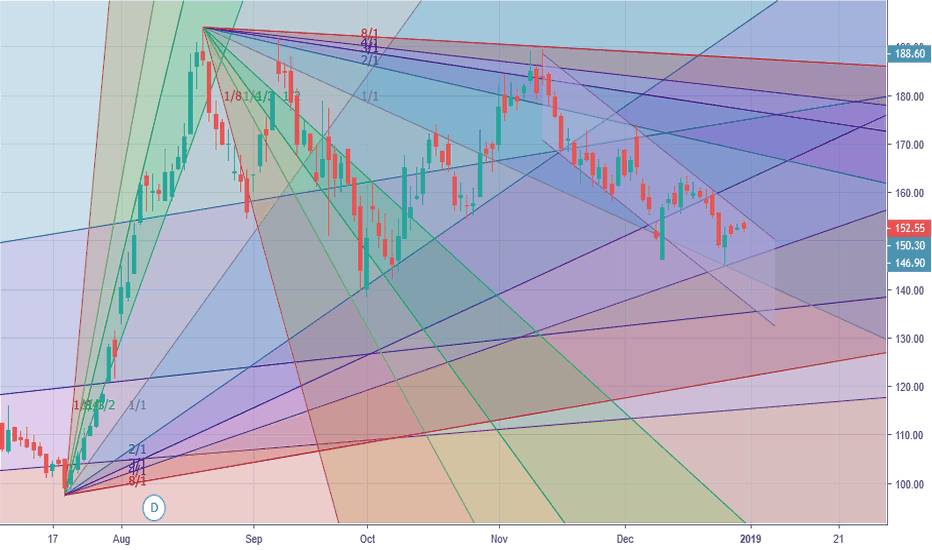 JKPAPER: in downtrend as of now