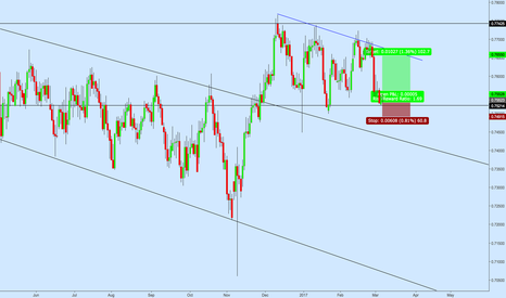 CADCHF: CADCHF Long Position off Support Bounce