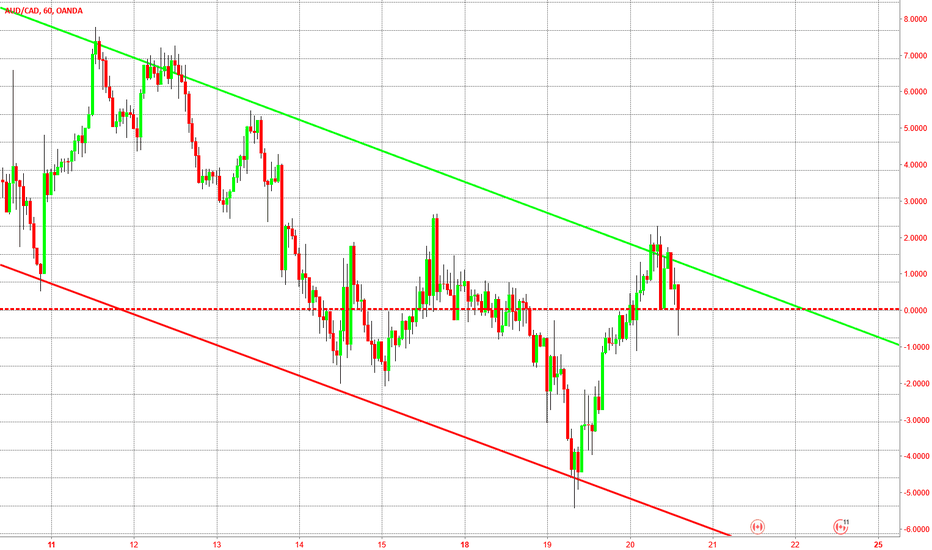 AUDCAD: Channel Trading