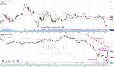 DNR: DNR gaps down