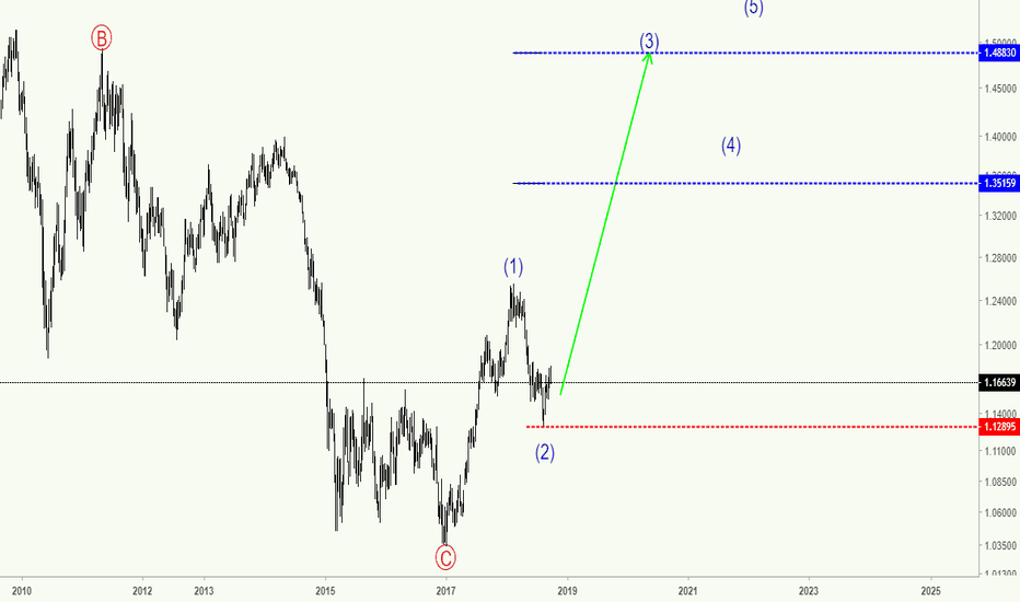 EURUSD: EURUSD - Dollar Crash
