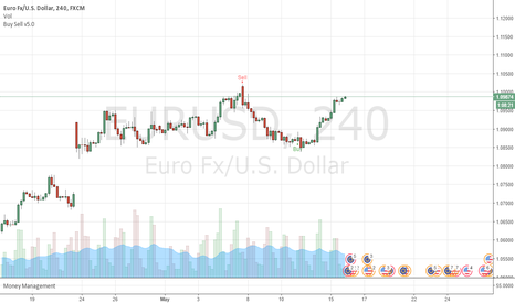 EURUSD: Buy Sell indicator for FX