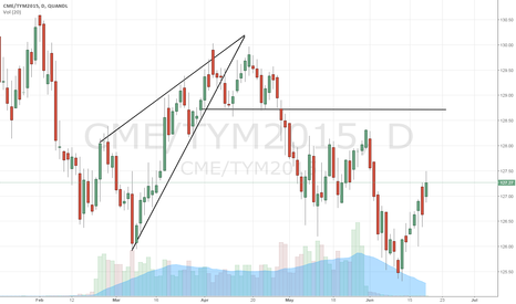CME/TYM2015: Rising Wedge Formation