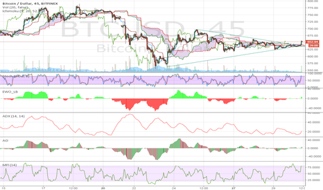 BTCUSD: Bitcoin Correction Over?