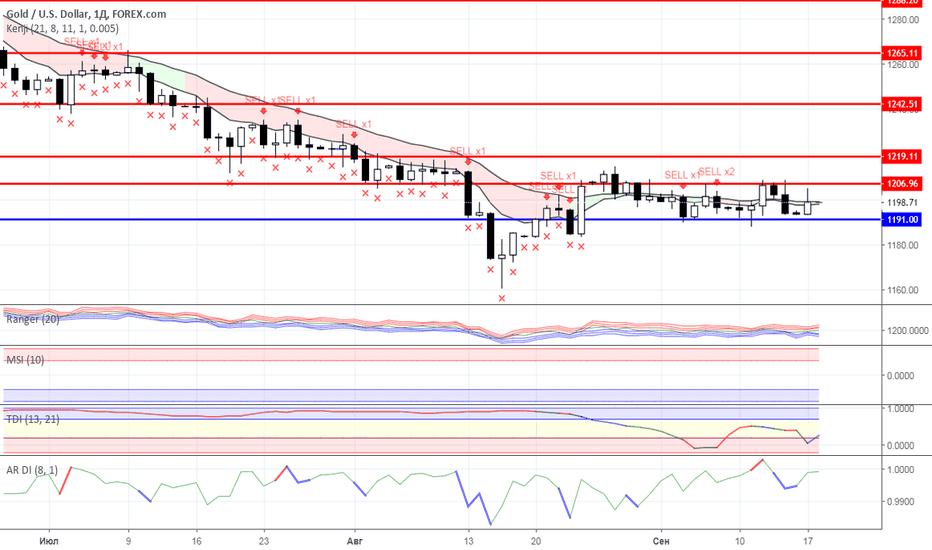 XAUUSD: Диапазонная торговля: Нефть и Золото на 18.09.2018 года