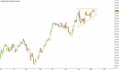 IWM: Ascending triangle