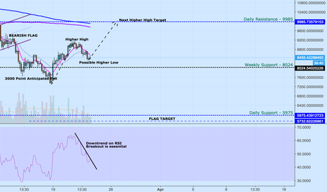 BTCUSDT: BTC :- 4HR Higher High - Higher Low Formation