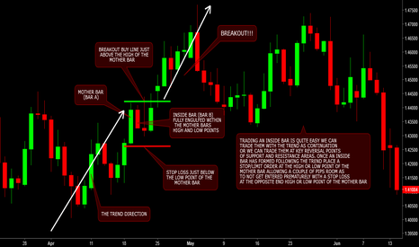 GBPUSD: Inside bars and how they could help improve your trading