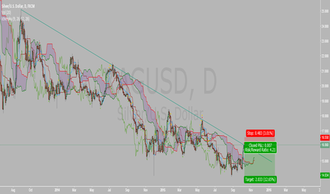 XAGUSD: short opportunity