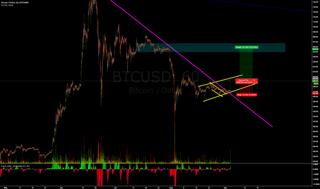 BTCUSD: neutral as frack  :)