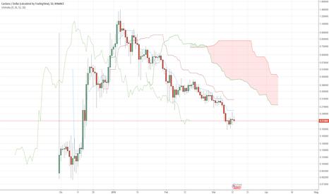 ADAUSD: Stellar, Bitcoin e Cardano... attendere