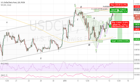 USDCHF: Trying To Catch A Potential Wave 3 Short ????