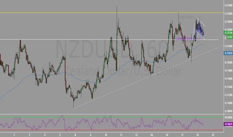 NZDUSD: Bull Flag + Valid Bat at structure