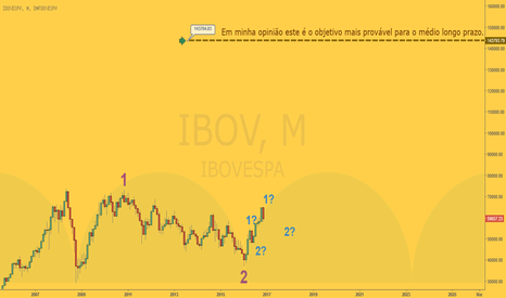 IBOV: Cenário de Longo Prazo do Ibovespa - Ondas de Elliott